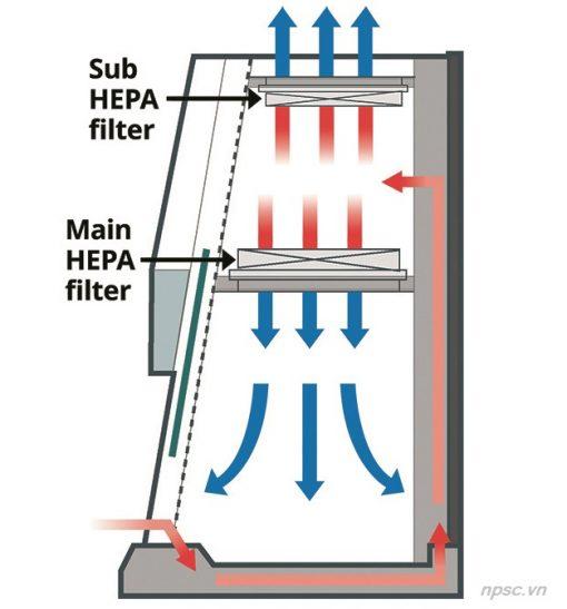 Sơ đồ dòng khí tủ an toàn sinh học cấp 2 LKLAB