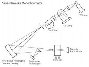 Bộ đơn sắc Seya-Namioka của máy sắc ký lỏng HPLC YL9100 Plus - More Plus