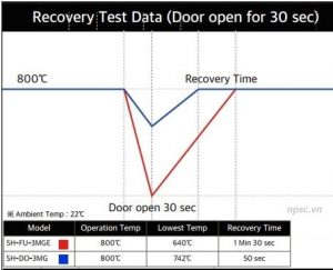 Lò nung 5.1L 1050°C SH-FU-5MGE SH-Scientific phục hồi nhiệt nhanh