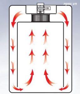 Sơ đồ tuần hoàn khí nóng của tủ ấm CO2 dung tích lớn 580 lít và 800 lít