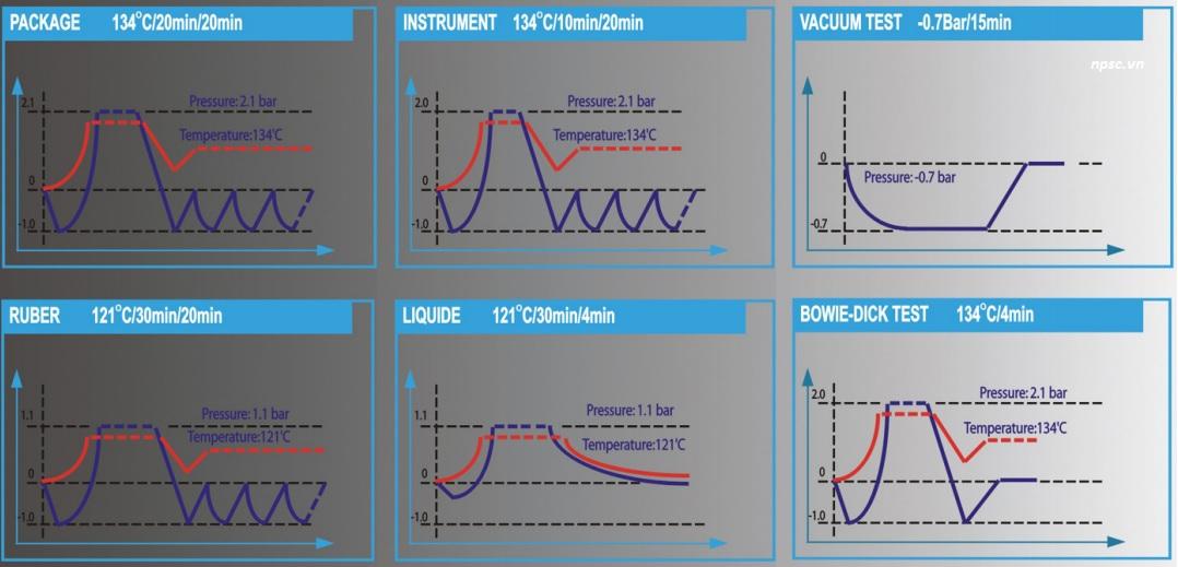 Các chương trình tiệt trùng nồi hấp tiệt trùng 48 lít VSC-48L