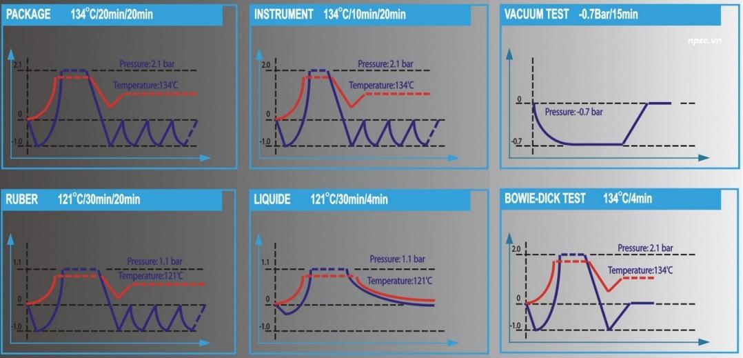 Các chương trình hấp của nồi tiệt trùng dụng cụ y tế VSC-60L