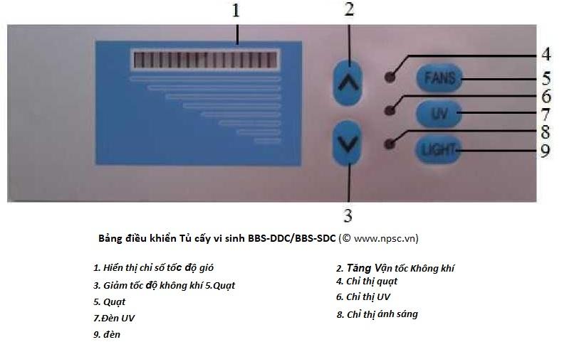 Bảng điều khiển tủ cấy vi sinh