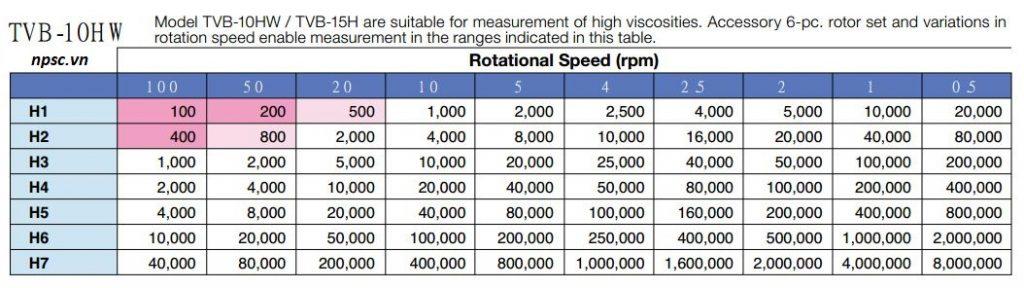 Giải đo và tốc độ quay của máy đo độ nhớt TOKI SANGYO TVB-10HW