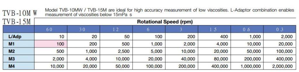 Giải đo và tốc độ quay của máy đo độ nhớt TOKI SANGYO TVB-10MW