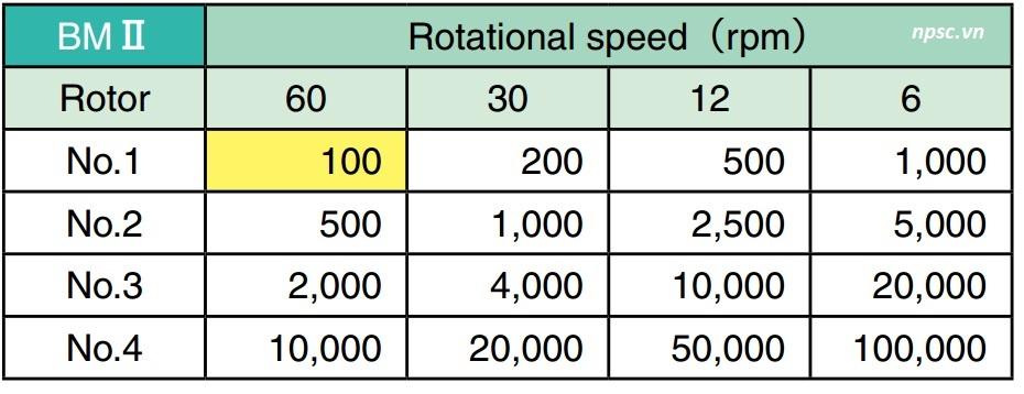 Giá trị đo với loai rotor và tốc độ quay của Máy đo độ nhớt TOKI SANGYO BMII