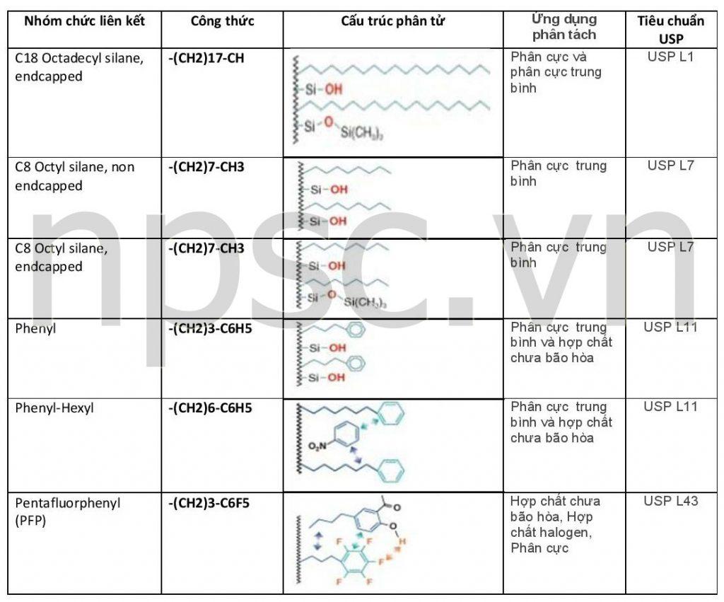 Hướng dẫn lựa chọn cột sắc ký HPLC - đặc tính pha lien kết nhóm chức